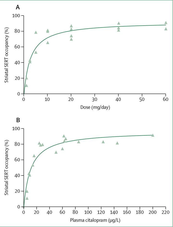 Grafik Hyperbolisches Verhältnis zwischen SERT und Dosis oder Plasmakonzentration von Citalopram.