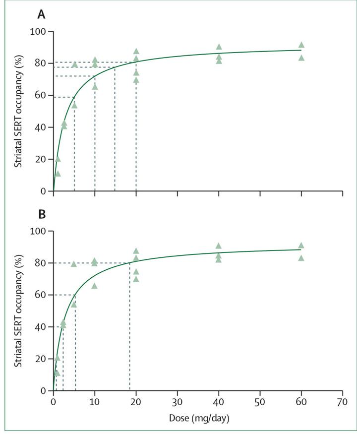 Grafik Effekte von linearer und hyperbolischer Citalopram Dosis-Reduktionen auf die Serotonin-Transporter-Belegung