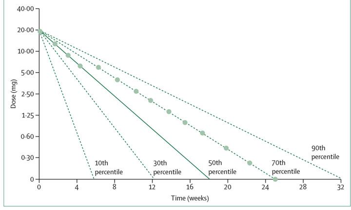 Grafik Hypothetisches Diagramm, um Entzugsschritte für Citalopram zu bestimmen