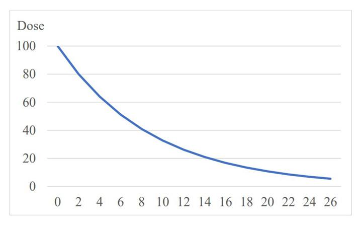 Hyperbolische Kurve bei 2wöchtentlicher Reduzierung