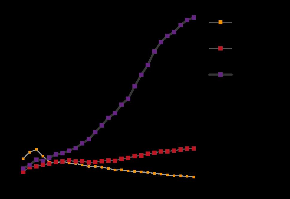 Statistik: Vergleich der Verordnungen von Antidepressiva zu anderen Psychopharmaka