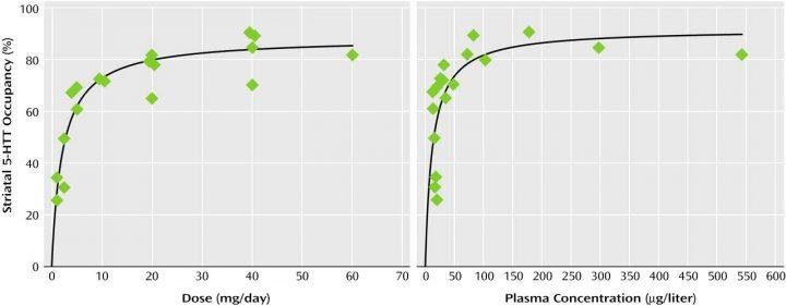 Diagramm Rezeptorenbelegung Fluoxetin (SSRI-Antidepressiva)
