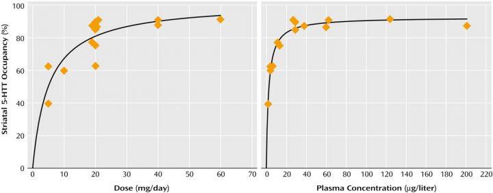 Diagramm Rezeptorenbelegung Paroxetin (SSRI-Antidepressiva)