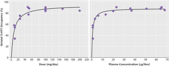 Diagramm Rezeptorenbelegung Sertralin (SSRI-Antidepressiva)