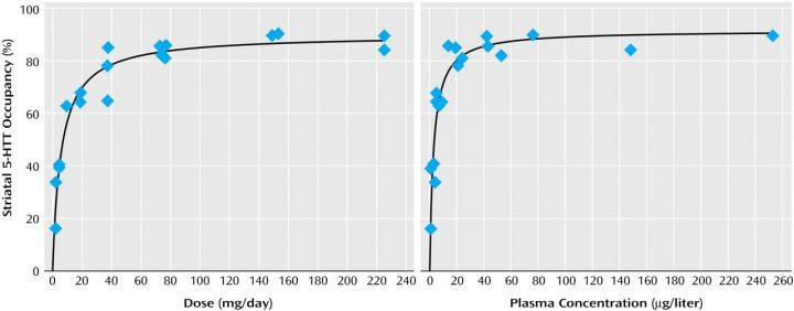Diagramm Rezeptorenbelegung Venlafaxin (SNRI-Antidepressiva)