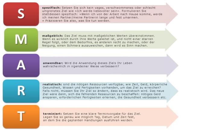 Erfolgreich Ziele setzen mit dem Bereitschafts- und Aktionsplan