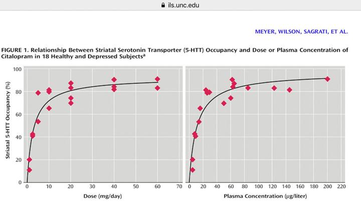 Darstellung der Rezeptorenbelegung bei SSRI-Antidepressiva
