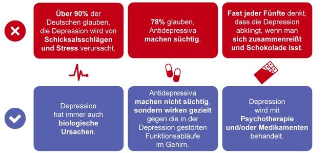 Grafik Deutschland Barometer Depression
