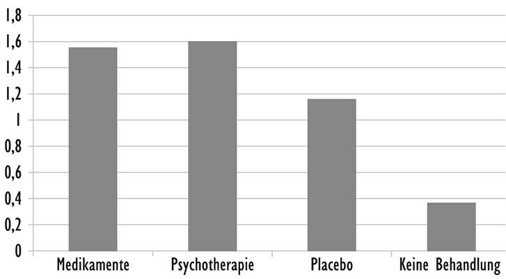 Durchschnittliche Besserungen von depressiven Patienten nach Behandlung mit Medikamenten, Psychotherapie, Placebo und ohne Behandlung (nach Kirsch 2009, S. 10).